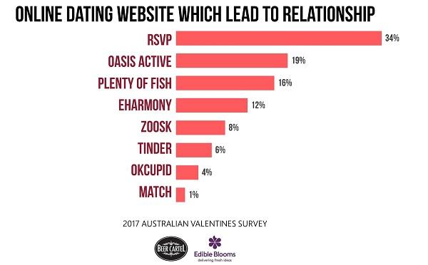 online dating site description