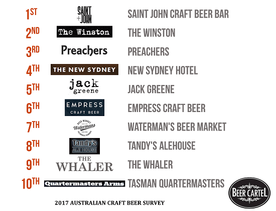 Tasmania's Best Craft Beer Bars/Pubs