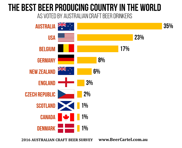Best Countries Craft Beer