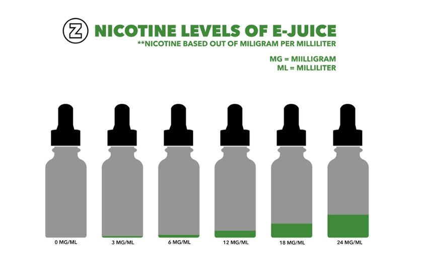 How To Know Which Strength E-Liquid You Should Buy - Vape ...