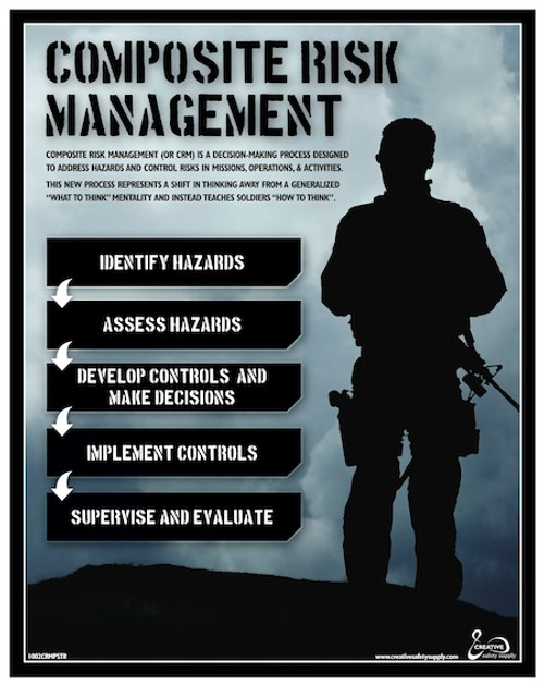What is Composite Risk Management (CRM) Process Poster