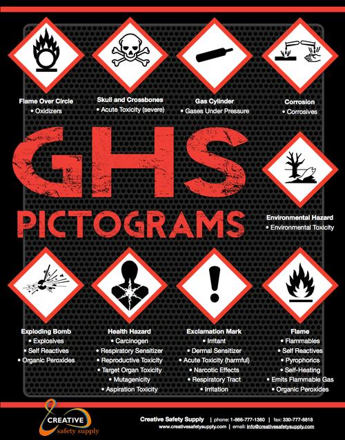 GHS Pictogram Poster