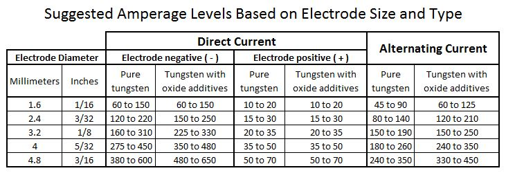 How Do I Select An Amperage Level For Tig Welding