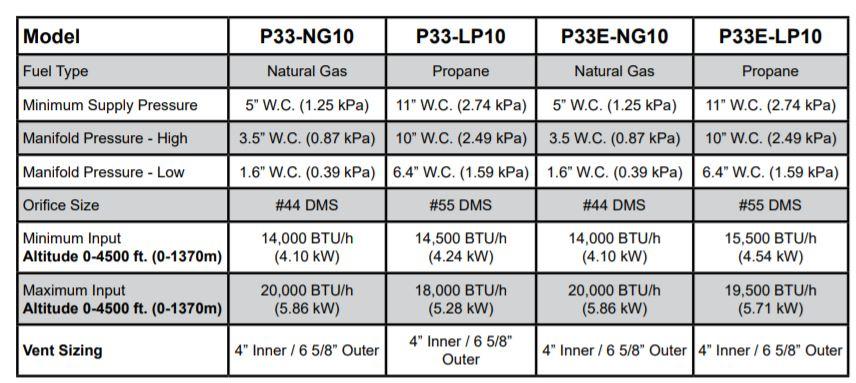 p33-p33e-specs.jpg
