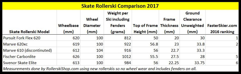 Skate Rollerskis Key Metrics