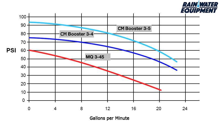 Grundfos CM 3-5 Booster Pump Curve