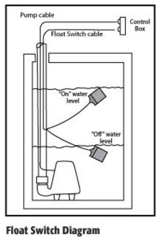 wiring diagram for 4 function wall switch wiring diagram for normally open float switch float switches – pump up vs. pump down & normally open vs ...
