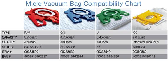 Miele 3d G N Value Pack Bags 8 Bags Vacuum Warehouse