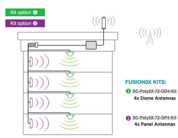 SureCall Cell Phone Booster Fusion5X