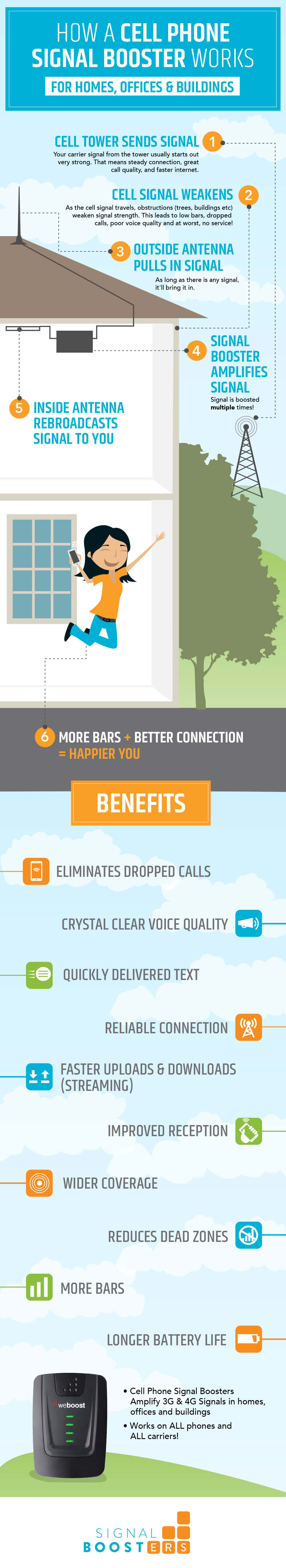 How A Cell Phone Signal Booster Works For Homes