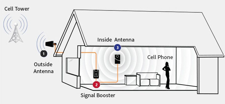 How Does A Cell Phone Signal Booster Work