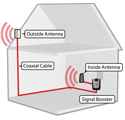 weBoost Connect 4G Cell Phone Signal Booster