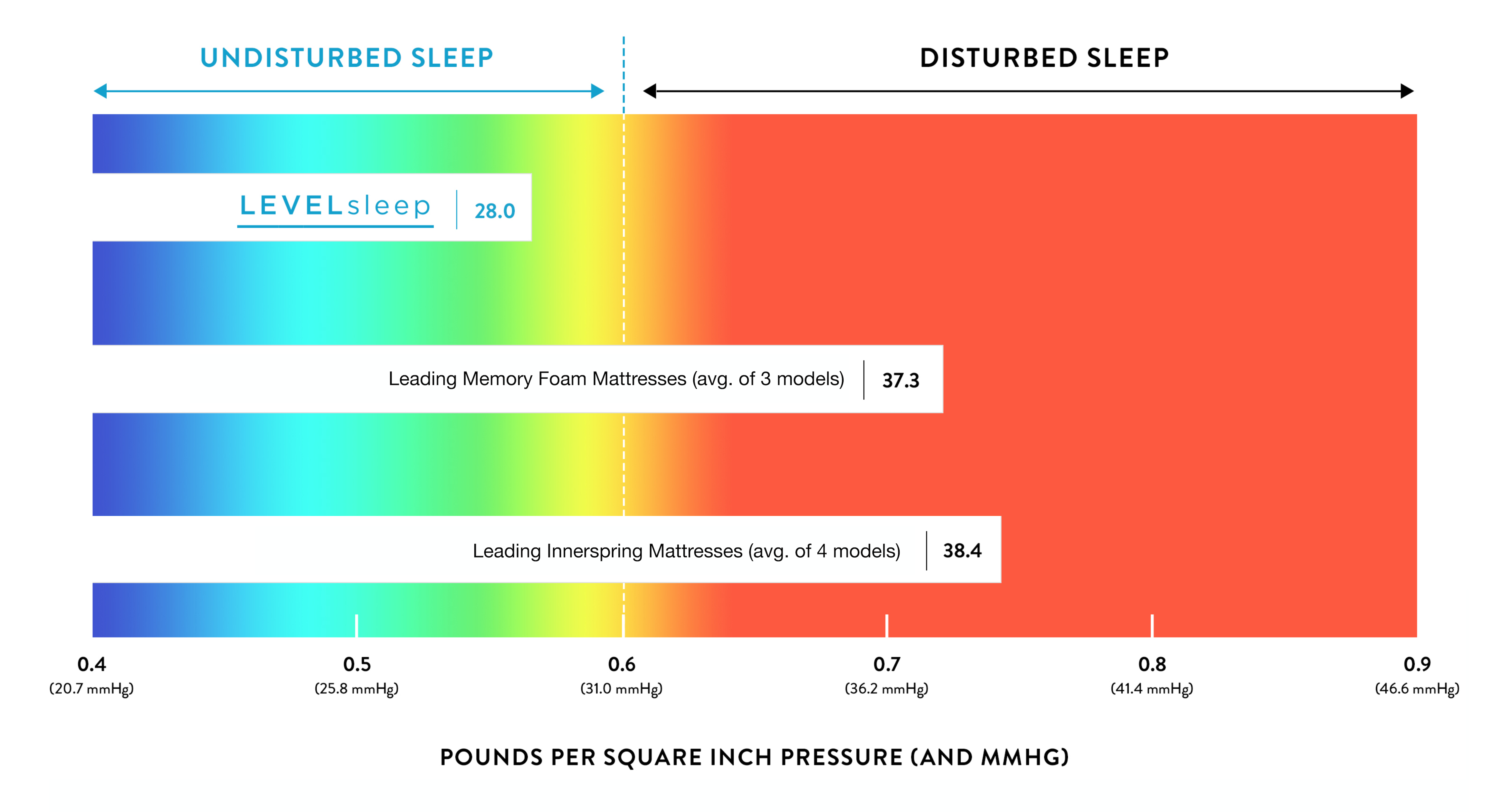 Pressure comparison of TriSupport vs. other mattresses