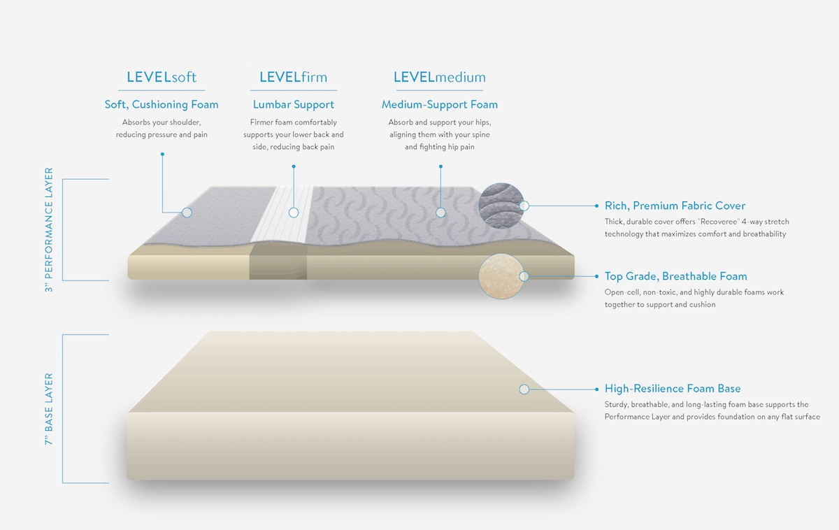 The Pain-Fighting, Multi-Patented Reinvention of the Mattress