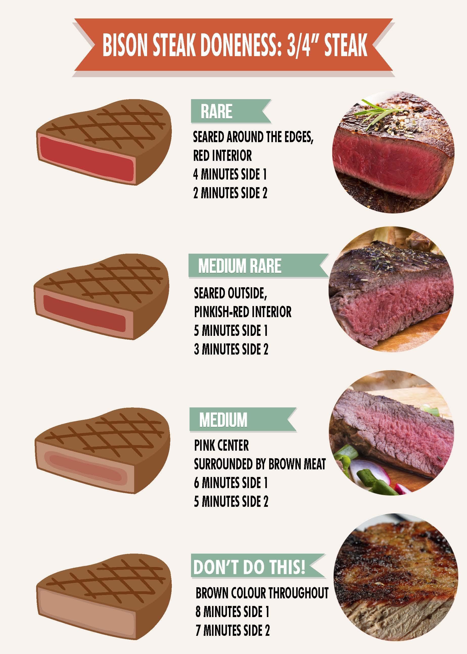 Grilling Bison - Buffalo Steak Doneness Chart ...