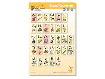 Basic Keywords Poster K-1-2 Second Edition