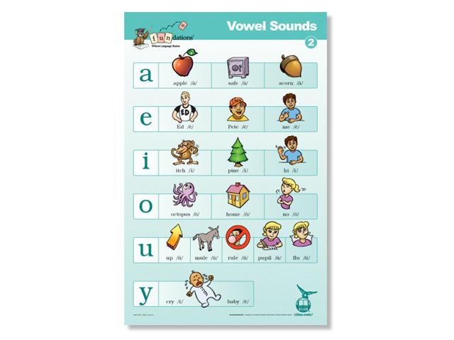 Vowel Sounds Poster 2