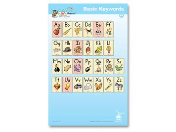 Pre-K Basic Keywords Poster