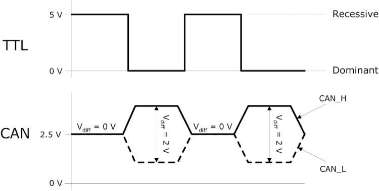 can-bus-signal-voltage-ttl-and-differential-voltage.jpg