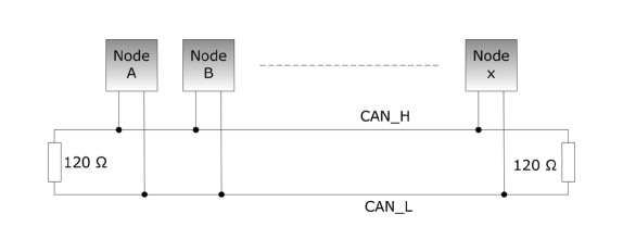 can bus and sae j1939 wiring requirements and trouble shooting rh copperhilltech com can bus wiring standard can bus wiring harness