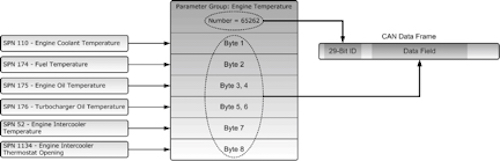 Relation between J1939 PGNH and SPN