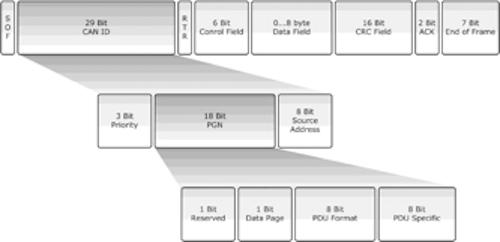 SAE J1939 PGN Architecture