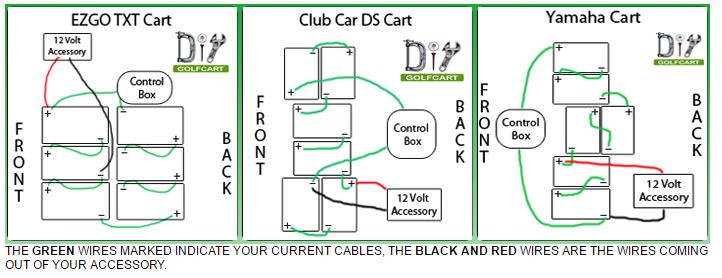 One way to install a 12 volt accessory will require you to locate 12 volts within your system. We have attached pictures below showing you how this works- ...  sc 1 st  DIY Golf Cart : golf cart wiring schematic - yogabreezes.com