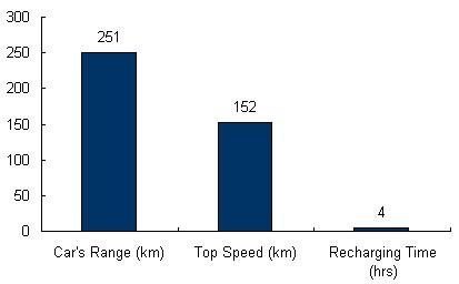 Charts/ev_charts/BMW_Mini_E.jpg