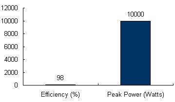 Charts/inverter_charts/danfoss_tlx_10k_chart.jpg