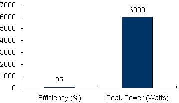 Charts/inverter_charts/victron_energy_multiplus_48-3000-35_chart.jpg