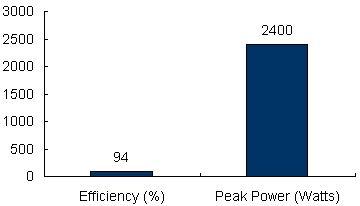 Charts/inverter_charts/victron_energy_multiplus_c24-1200-25_chart.jpg