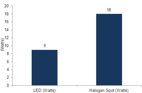 Charts/led_charts/project_led_light_t_5.jpg