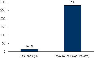 Charts/solar_panel_charts/canadian_solar_chart/canadian_solar_maxpower_cs6x-280p_chart.jpg