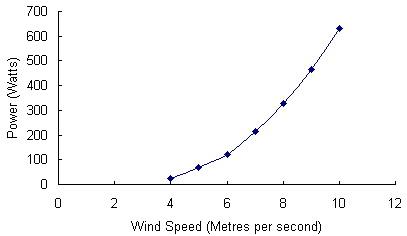 csis-850kw-wind-turbine.jpg