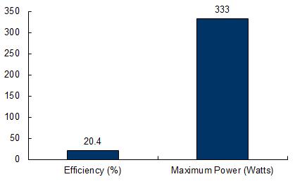 sunpower-solar-333-chart.jpg