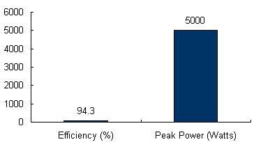 ulx-5400-chart.png