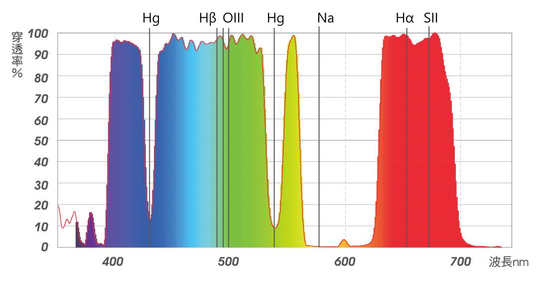 stc-astro-multispectra-spectrum.jpg