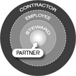 Idea Connection Systems Partnership Model — We're not 'Contractors', we're 'Partners'