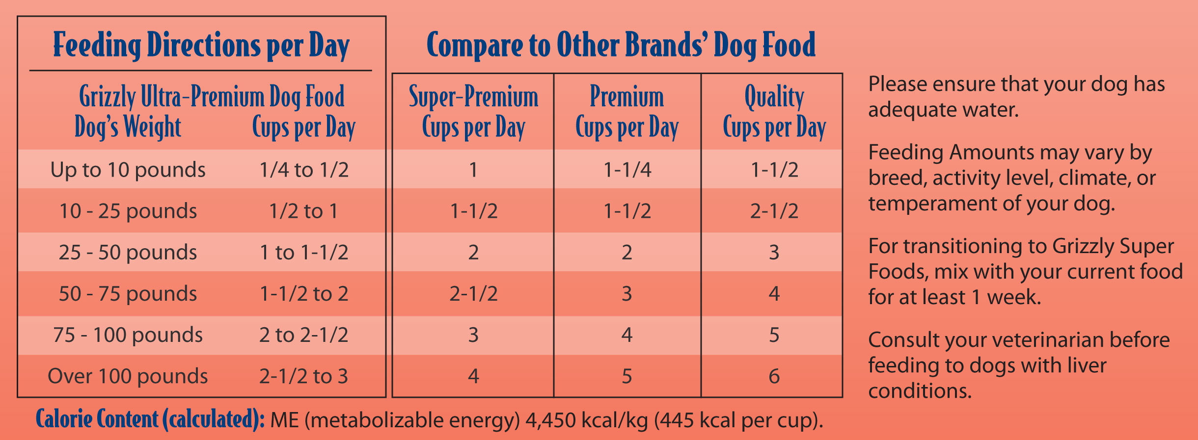 Grizzly Super Food Feeding Guideline