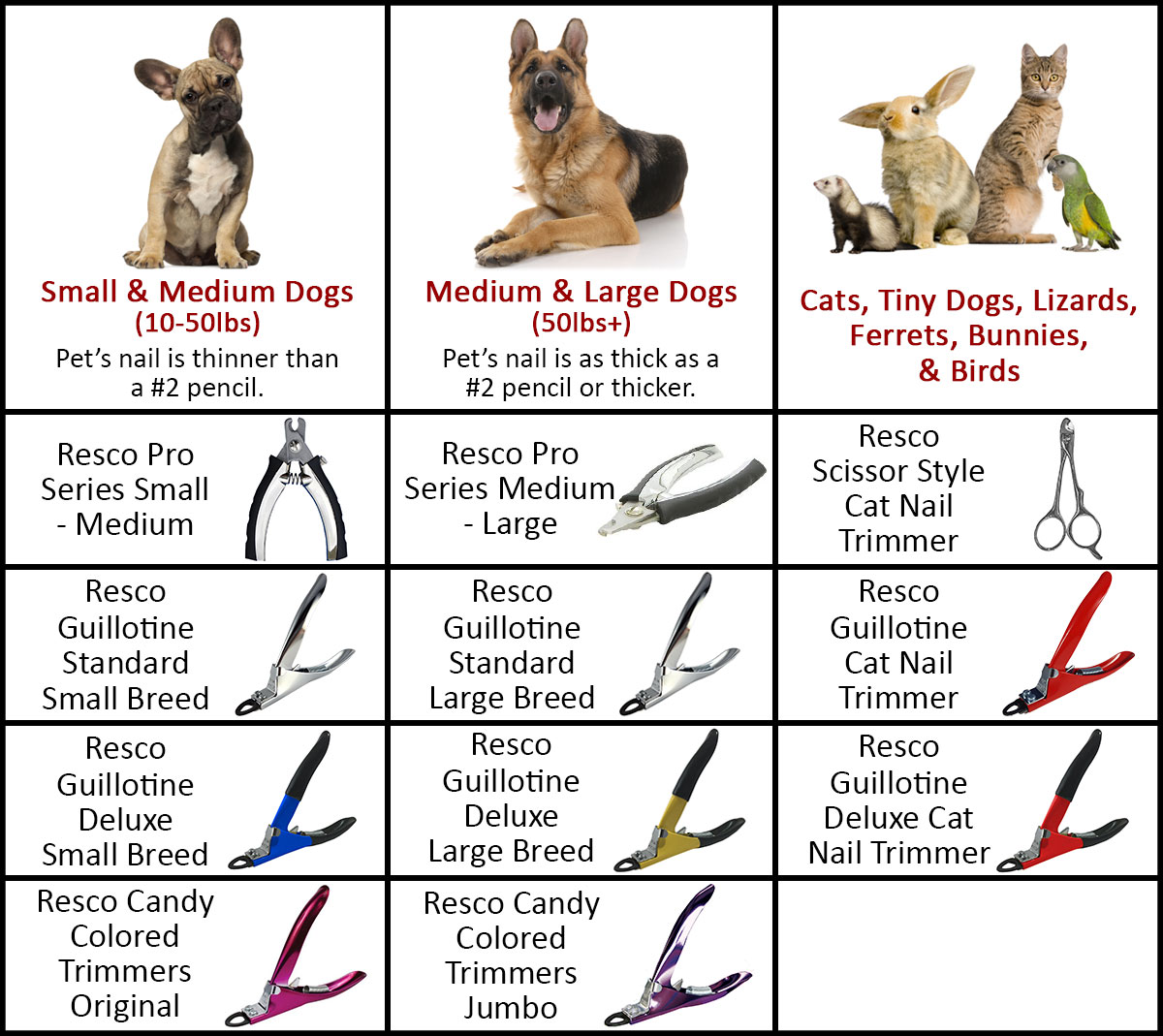 Resco Nail Trimmers Pet Examples Chart