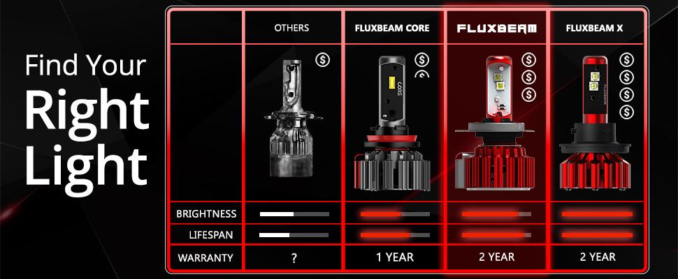comparing LED Headlight bulbs