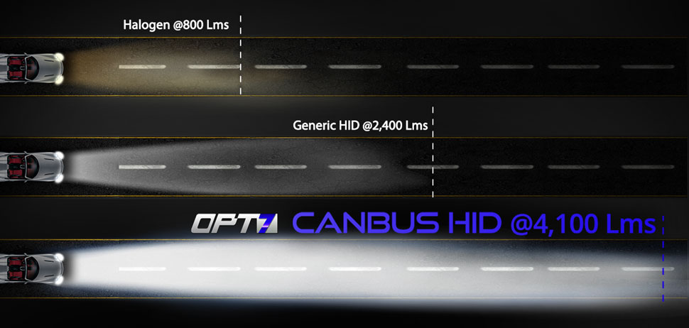 hid-light kit comparison