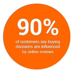 90% of customers say buying 