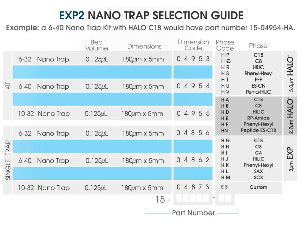 exp2-nano-trap-selection-guide.png