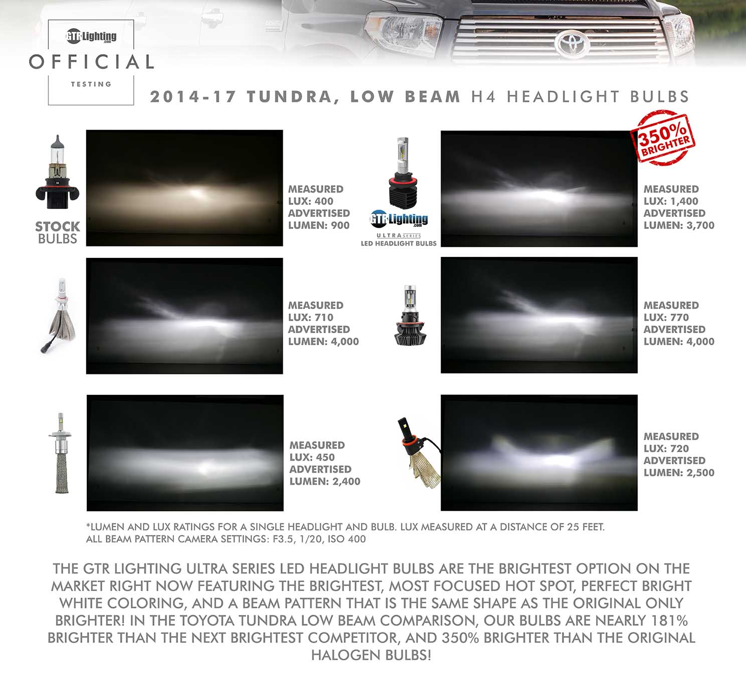 2014 2017 toyota tundra ultra series headlight bulbs upgrade tundra low beam nvjuhfo Image collections