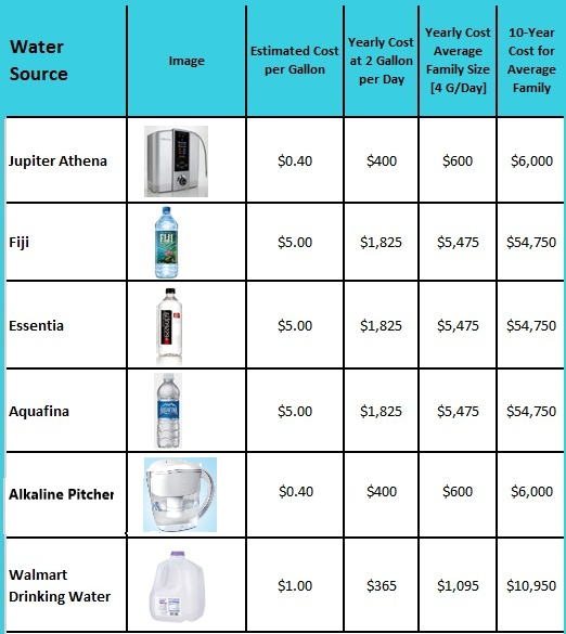 bottled-water-comparison-cost.png