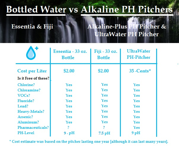 Chart compares popular bottled water brands, Fiji and Essentia with tap water filtered by the UltraWater PH Pitcher