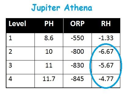 Jupiter Athena Water Ionizer Testing