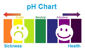 ph-chart-sickness-health.jpg