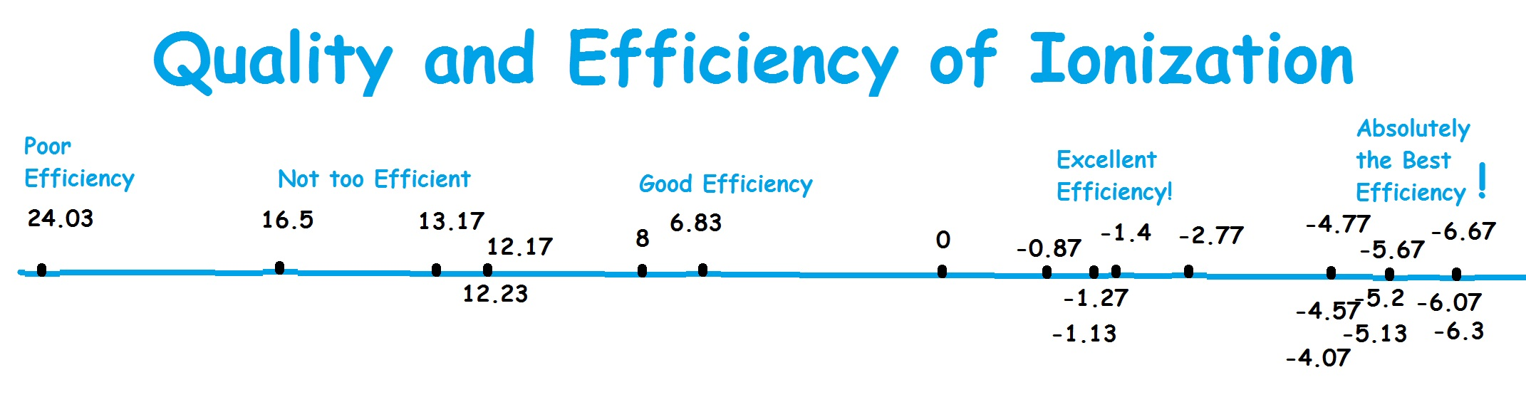 Water Ionizer Comparisons - Quality & Efficiency of Ionization